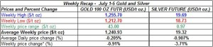 table weekly gold and silver  prices July 1-5 2013