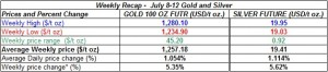 table weekly gold and silver  prices July 8-12 2013