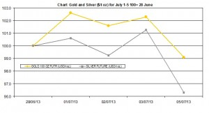 weekly precious metals chart   July 1-5  2013