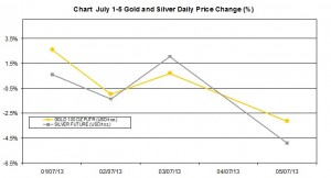 weekly precious metals chart July 1-5  2013 percent change