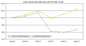 weekly precious metals chart   July 15-19 2013
