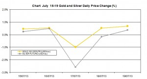 weekly precious metals chart July 15-19  2013 percent change