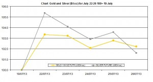 weekly precious metals chart   July 22-26  2013