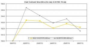 weekly precious metals chart   July 22-26  2013