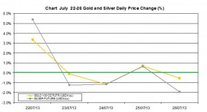 weekly precious metals chart July 22-26  2013 percent change