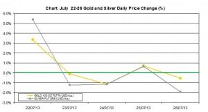 weekly precious metals chart July 22-26  2013 percent change