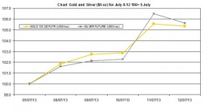 weekly precious metals chart   July 8-12 2013
