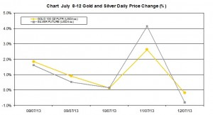 weekly precious metals chart July 8-12  2013 percent change
