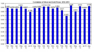Correlation Gold Prices silver price 2013 August16
