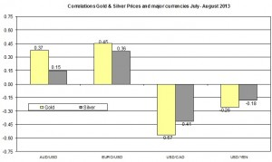 Correlation Gold and EURO USD 2013 August 15