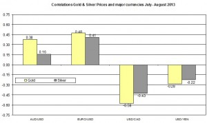 Correlation Gold and EURO USD 2013 August 16