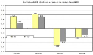 Correlation Gold and EURO USD 2013 August 21
