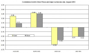 Correlation Gold and EURO USD 2013 August 7