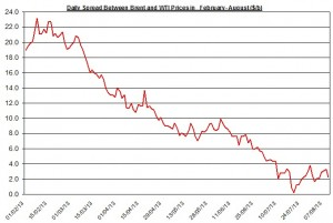 Difference between Brent and WTI  August 12-16  2013