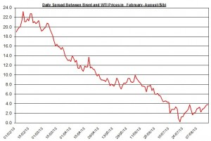 Difference between Brent and WTI  August 19-23  2013