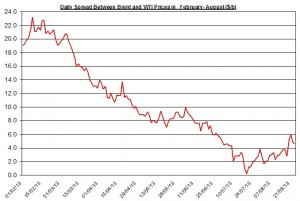 Difference between Brent and WTI  August 26-30  2013