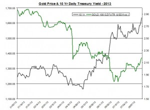 Gold Price & 10 Yr Daily Treasury Yield - 2013