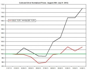 Gold and silver prices 2013  August 15