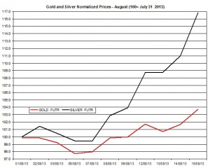 Gold and silver prices 2013  August 16