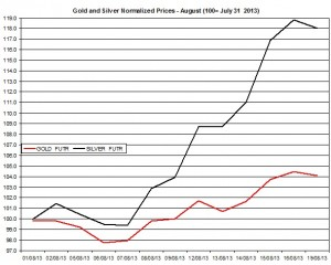 Gold and silver prices 2013  August 20