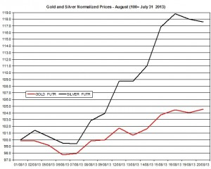 Gold and silver prices 2013  August 21