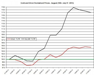 Gold and silver prices 2013  August 22