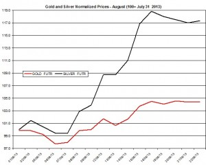 Gold and silver prices 2013  August 23