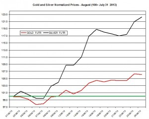Gold and silver prices 2013  August 27