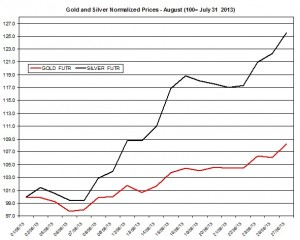 Gold and silver prices 2013  August 28