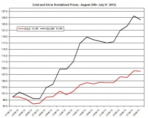 Gold and silver prices 2013  August 29
