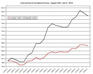 Gold and silver prices 2013  August 30