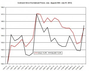 Gold and silver prices 2013  August 9