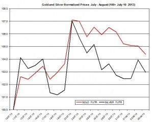 Gold forecast and silver 2013  August 6