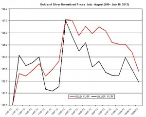 Gold forecast and silver 2013  August 7