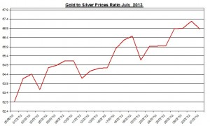 Gold  silver ratio 2013  August 1