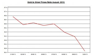 Gold  silver ratio 2013  August 13