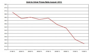 Gold  silver ratio 2013  August 14