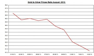 Gold  silver ratio 2013  August 15