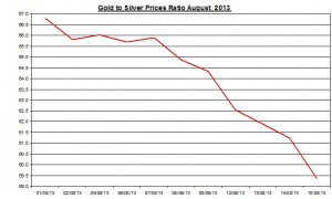 Gold  silver ratio 2013  August 16