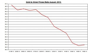 Gold  silver ratio 2013  August 20