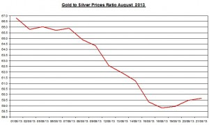 Gold  silver ratio 2013  August 22