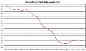 Gold  silver ratio 2013  August 23