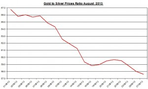 Gold  silver ratio 2013  August 28