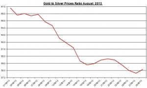 Gold  silver ratio 2013  August 29