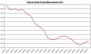 Gold  silver ratio 2013  August 30