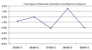 Natural Gas chart - percent change  August 5-9  2013