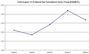 Natural Gas price  chart -  August 12-16  2013