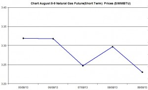 Natural Gas price  chart -  August 5-9  2013