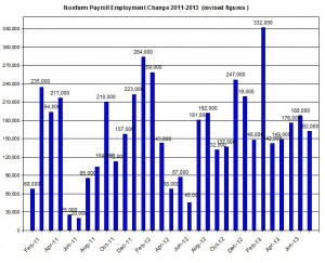 U.S. Nonfarm payroll employment up to 2013  August 2