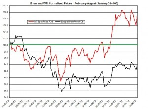oil forecast Brent and WTI  August 12-16  2013